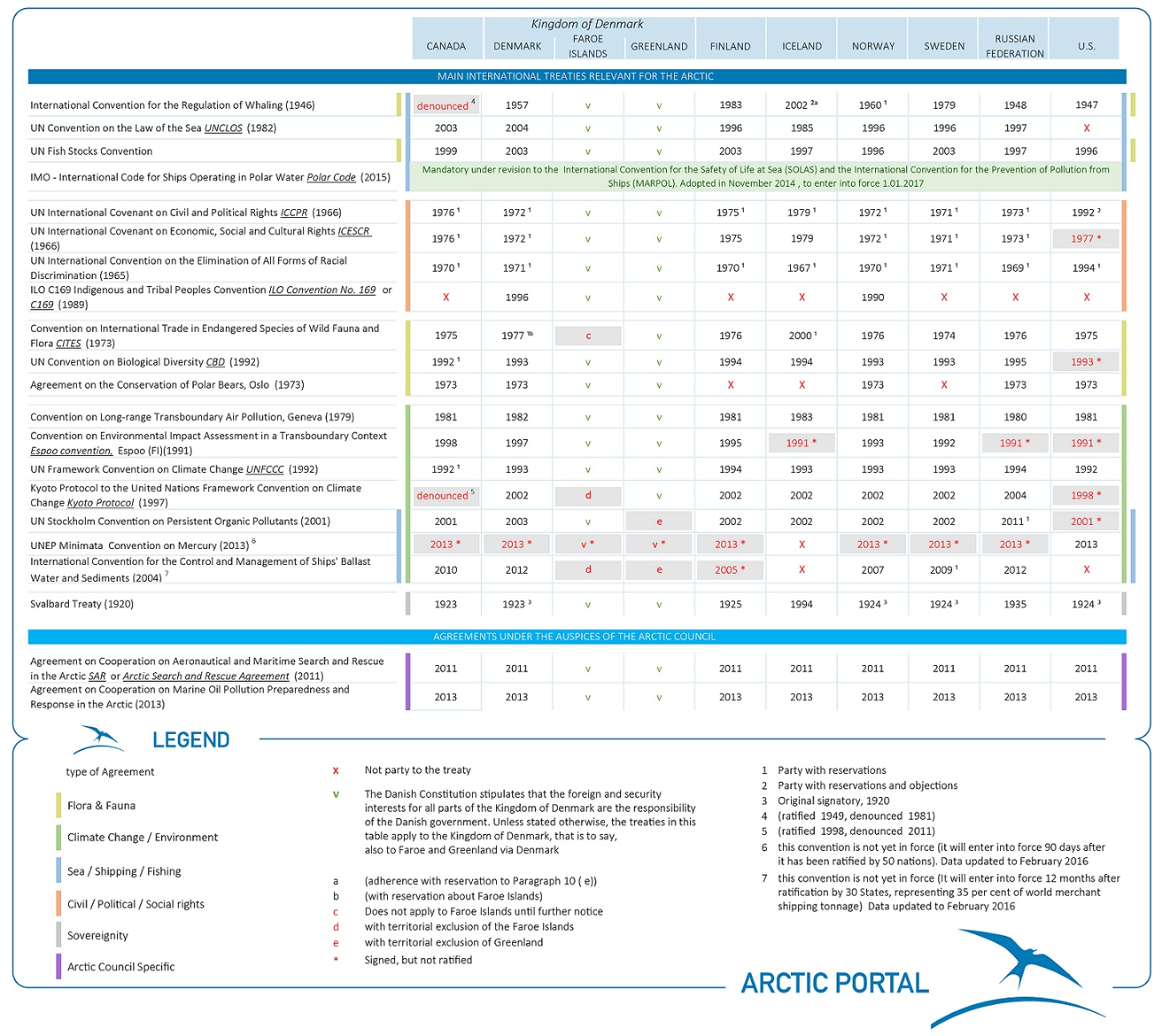 International Agreements Arctic Portal The Arctic Gateway