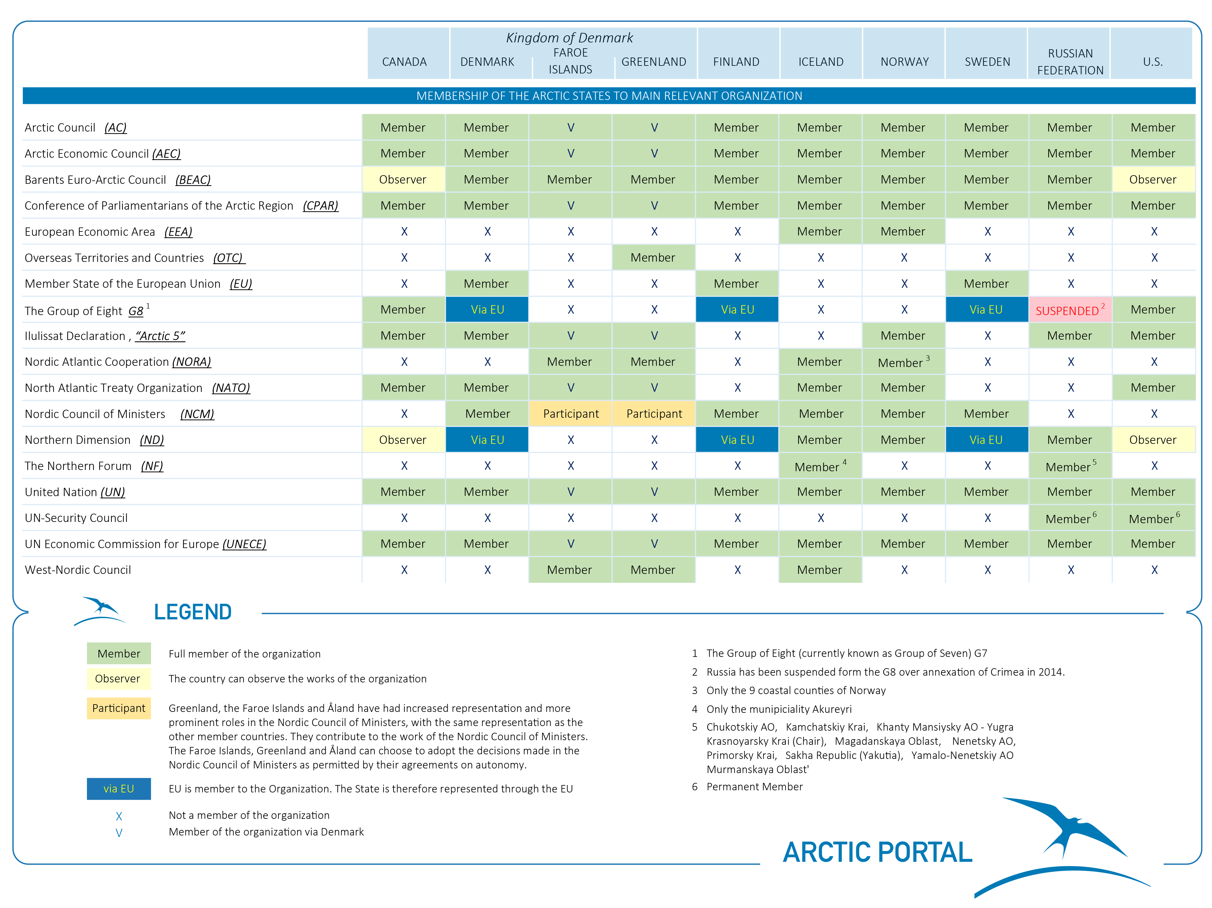 Arctic Council: history of creation, activity 23