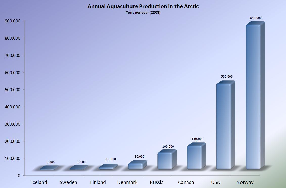 The yearly production of aquaculture in the Arctic countries. Click to enlarge. Source: FAO (Graph by Arctic Portal)