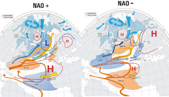 NAO positive/negative effects on the weather