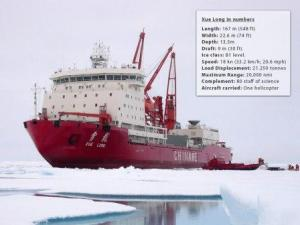 (Photo: Arctic Portal) Xuelong in numbers