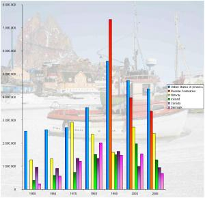 Click to enlarge. (Graph by Arctic Portal - Numbers from Statistics Iceland)